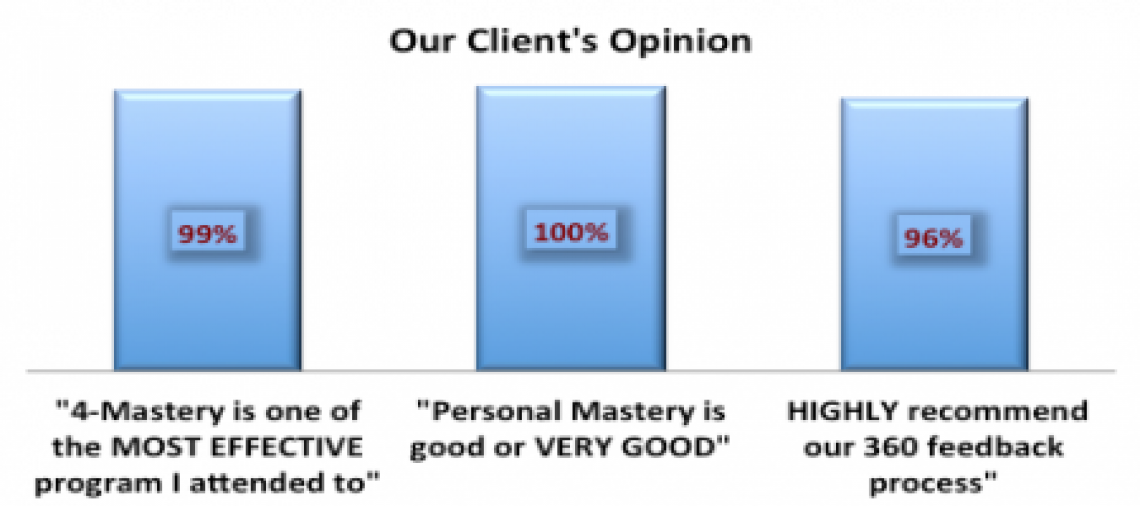 For Me - Our Clients Opinion